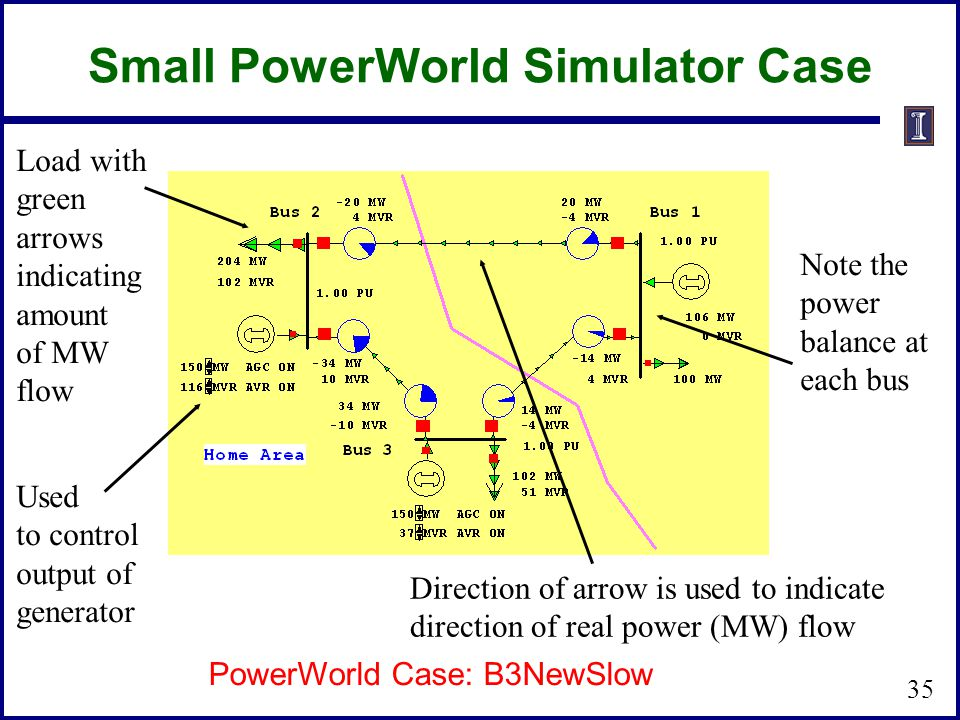 Small PowerWorld Simulator Case Load with green arrows indicating amount of MW flow Used to control output of generator Direction of arrow is used to indicate direction of real power (MW) flow Note the power balance at each bus PowerWorld Case: B3NewSlow 35