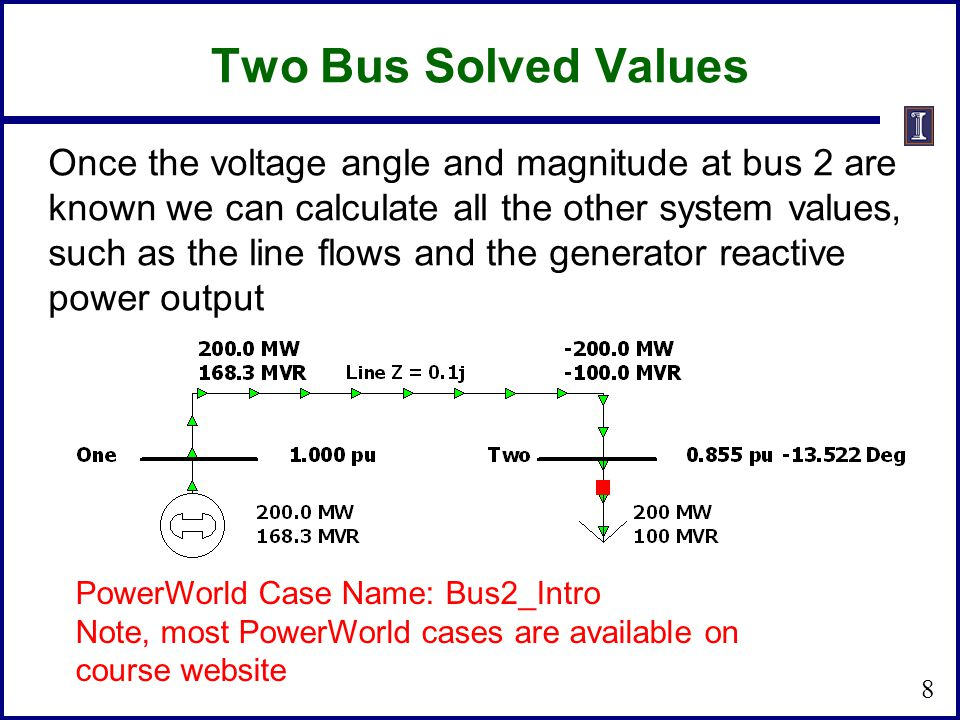 Two Bus Solved Values Once the voltage angle and magnitude at bus 2 are known we can calculate all the other system values, such as the line flows and the generator reactive power output PowerWorld Case Name: Bus2_Intro Note, most PowerWorld cases are available on course website 8