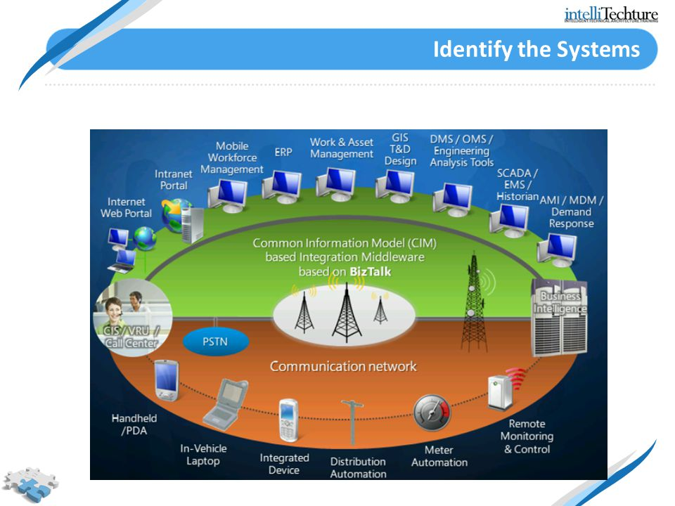 Identify the Systems