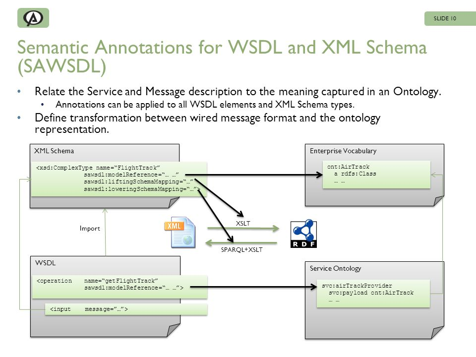 Service Ontology Semantic Annotations for WSDL and XML Schema (SAWSDL) Relate the Service and Message description to the meaning captured in an Ontolo