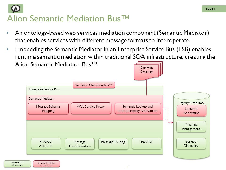 SLIDE 11 Enterprise Service Bus Registry/ Repository Alion Semantic Mediation Bus An ontology-based web services mediation component (Semantic Mediator) that enables services with different message formats to interoperate Embedding the Semantic Mediator in an Enterprise Service Bus (ESB) enables runtime semantic mediation within traditional SOA infrastructure, creating the Alion Semantic Mediation Bus TM Traditional SOA infrastructure Semantic Mediation Infrastructure Semantic Mediator Protocol Adaption Message Transformation Message Routing Security Service Discovery Semantic Lookup and Interoperability Assessment Message Schema Mapping Semantic Annotation Metadata Management Web Service Proxy Common Ontology Semantic Mediation Bus TM