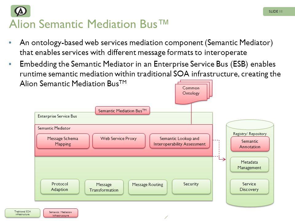 SLIDE 11 Enterprise Service Bus Registry/ Repository Alion Semantic Mediation Bus An ontology-based web services mediation component (Semantic Mediato