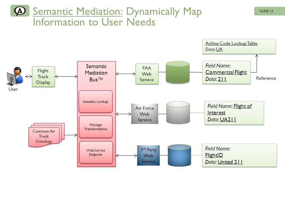 Semantic Mediation: Dynamically Map Information to User Needs SLIDE 12 HR Army FAA Web Service FAA Web Service Air Force Web Service HR Army HR Marine