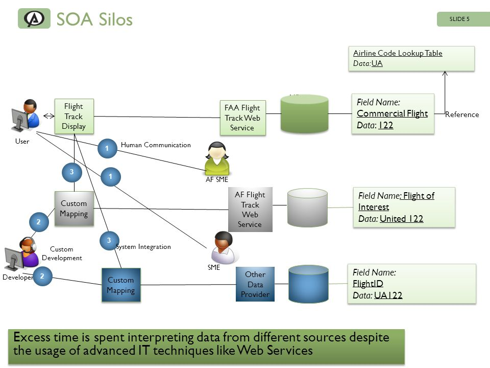 SOA Silos SLIDE 5 HR Army FAA Flight Track Web Service AF Flight Track Web Service HR Army HR Marine Other Data Provider User Field Name: Commercial Flight Data: 122 Field Name: Commercial Flight Data: 122 Airline Code Lookup Table Data: UA Airline Code Lookup Table Data: UA Field Name: Flight of Interest Data: United 122 Field Name: Flight of Interest Data: United 122 Field Name: FlightID Data: UA122 Field Name: FlightID Data: UA122 Flight Track Display Reference Excess time is spent interpreting data from different sources despite the usage of advanced IT techniques like Web Services Developer SME AF SME 1 1 Human Communication Custom Mapping 2 2 Custom Development 3 3 System Integration