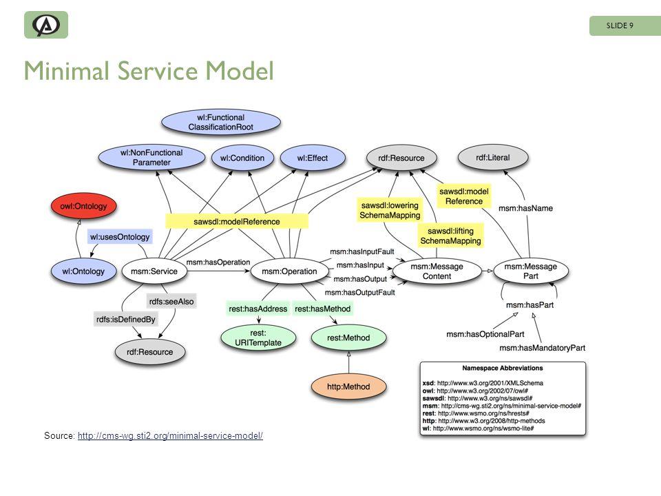 Minimal Service Model SLIDE 9 Source: http://cms-wg.sti2.org/minimal-service-model/http://cms-wg.sti2.org/minimal-service-model/