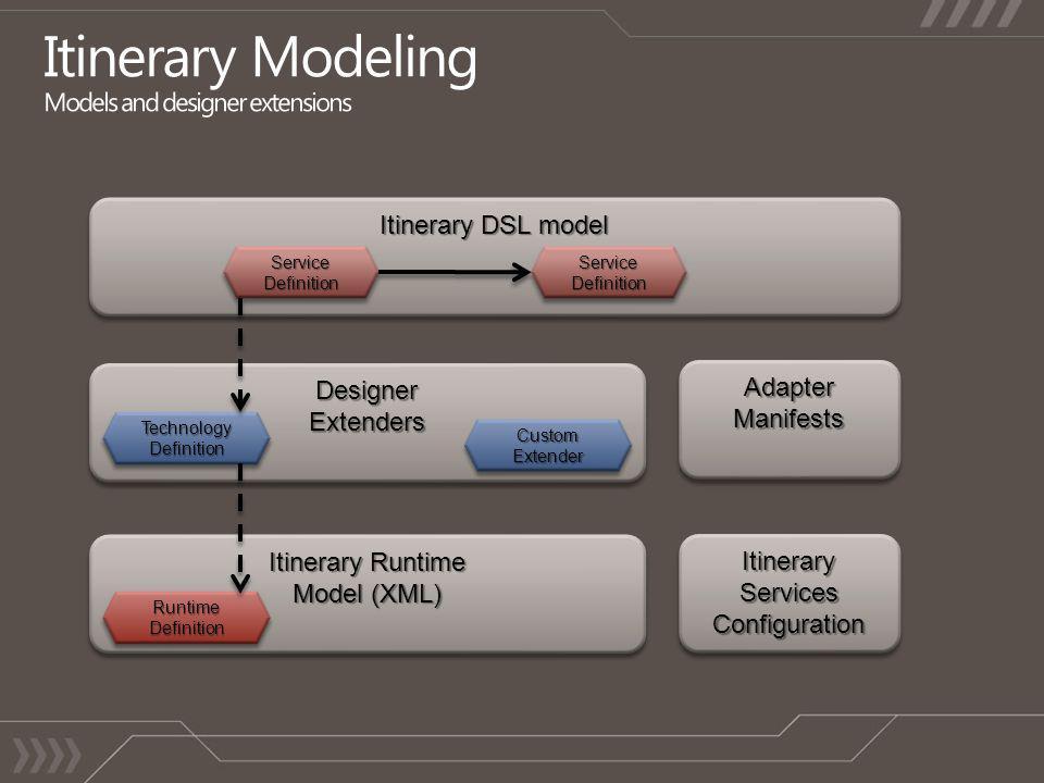 Itinerary DSL model DesignerExtendersDesignerExtenders Itinerary Runtime Model (XML) Itinerary Runtime Model (XML) ItineraryServicesConfigurationItineraryServicesConfigurationAdapterManifestsAdapterManifestsServiceDefinitionServiceDefinitionTechnologyDefinitionTechnologyDefinitionRuntimeDefinitionRuntimeDefinitionCustomExtenderCustomExtenderServiceDefinitionServiceDefinition
