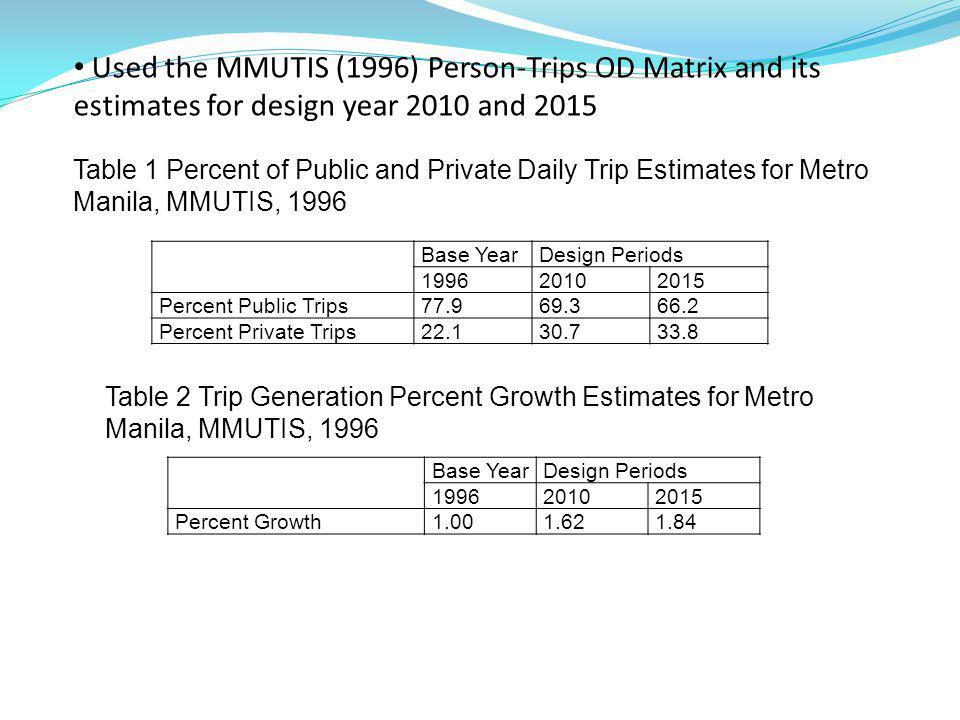 Base YearDesign Periods 199620102015 Percent Public Trips77.969.366.2 Percent Private Trips22.130.733.8 Table 1 Percent of Public and Private Daily Trip Estimates for Metro Manila, MMUTIS, 1996 Base YearDesign Periods 199620102015 Percent Growth1.001.621.84 Table 2 Trip Generation Percent Growth Estimates for Metro Manila, MMUTIS, 1996 Used the MMUTIS (1996) Person-Trips OD Matrix and its estimates for design year 2010 and 2015