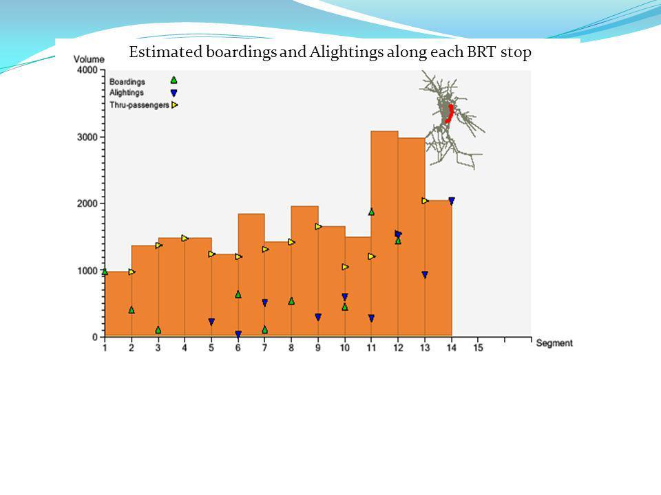 Estimated boardings and Alightings along each BRT stop