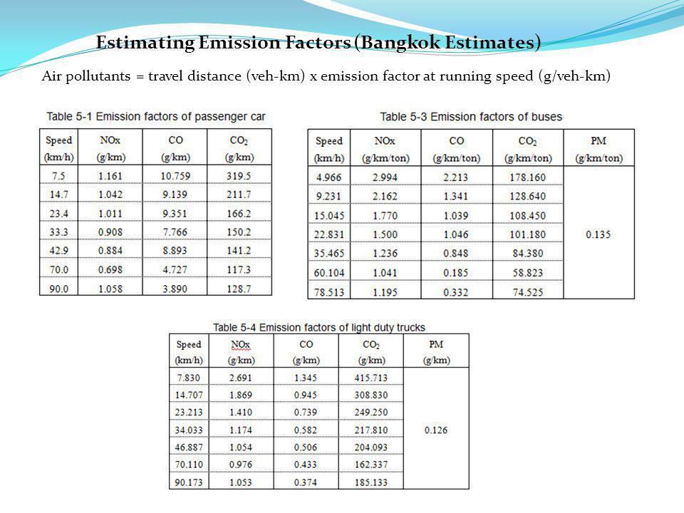 Estimating Emission Factors (Bangkok Estimates) Air pollutants = travel distance (veh-km) x emission factor at running speed (g/veh-km)