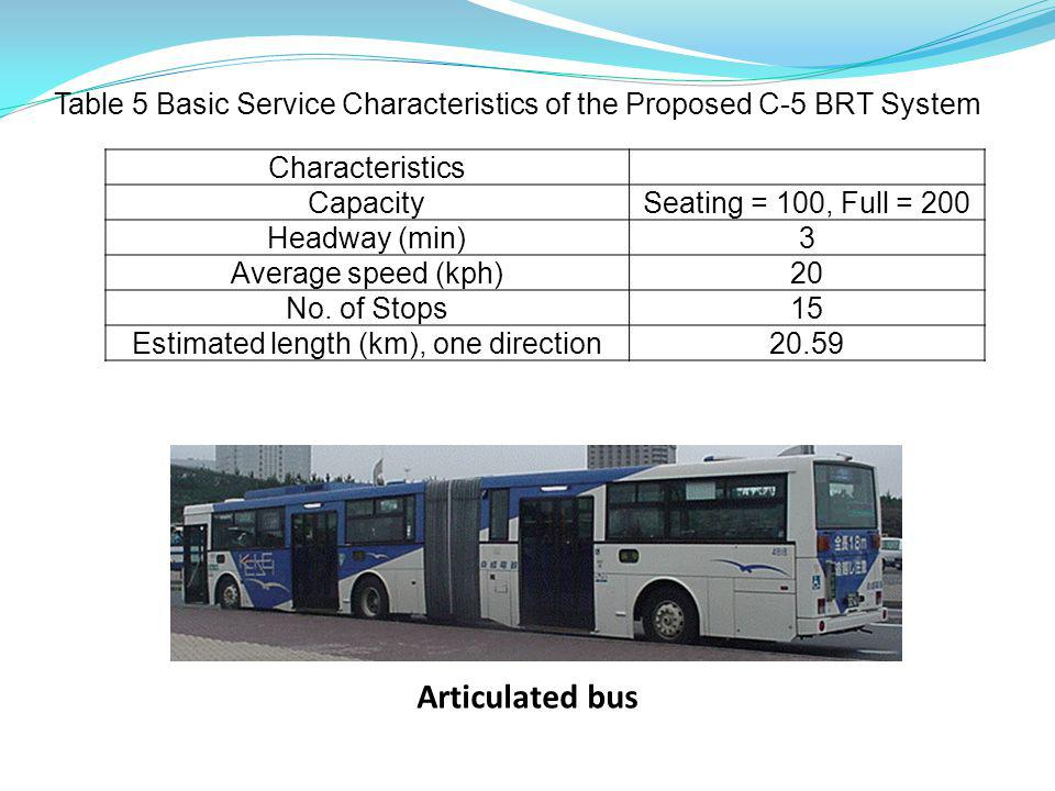 Methodology Trip Generation Trip Distribution Modal Split Analysis From MMUTIS (1996) Study With BRT Without BRT Compare results and apply IGES Co-benefit Guideline Travel time savings Vehicle operation cost reduction Accident reduction Reduce emission Traffic Assignment Transit & auto assignments (EMME3) Year 2010No BRT, Calibrated 2015No BRT and With BRT