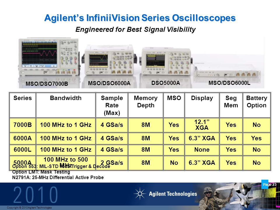Copyright © 2010 Agilent Technologies Page 23 Agilents InfiniiVision Series Oscilloscopes SeriesBandwidthSample Rate (Max) Memory Depth MSODisplaySeg Mem Battery Option 7000B100 MHz to 1 GHz4 GSa/s8MYes 12.1 XGA YesNo 6000A100 MHz to 1 GHz4 GSa/s8MYes6.3 XGAYes 6000L100 MHz to 1 GHz4 GSa/s8MYesNoneYesNo 5000A 100 MHz to 500 MHz 2 GSa/s8MNo6.3 XGAYesNo MSO/DSO7000B MSO/DSO6000A DSO5000AMSO/DSO6000L Engineered for Best Signal Visibility Option 553: MIL-STD 1553 Trigger & Decode Option LMT: Mask Testing N2791A: 25-MHz Differential Active Probe