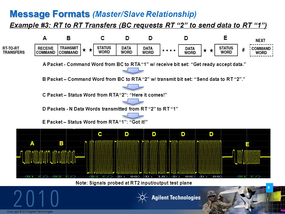 Copyright © 2010 Agilent Technologies 8 Message Formats Message Formats (Master/Slave Relationship) Example #3: RT to RT Transfers (BC requests RT 2 to send data to RT 1) Scope waveforms not available A Packet - Command Word from BC to RTA 1 w/ receive bit set: Get ready accept data.