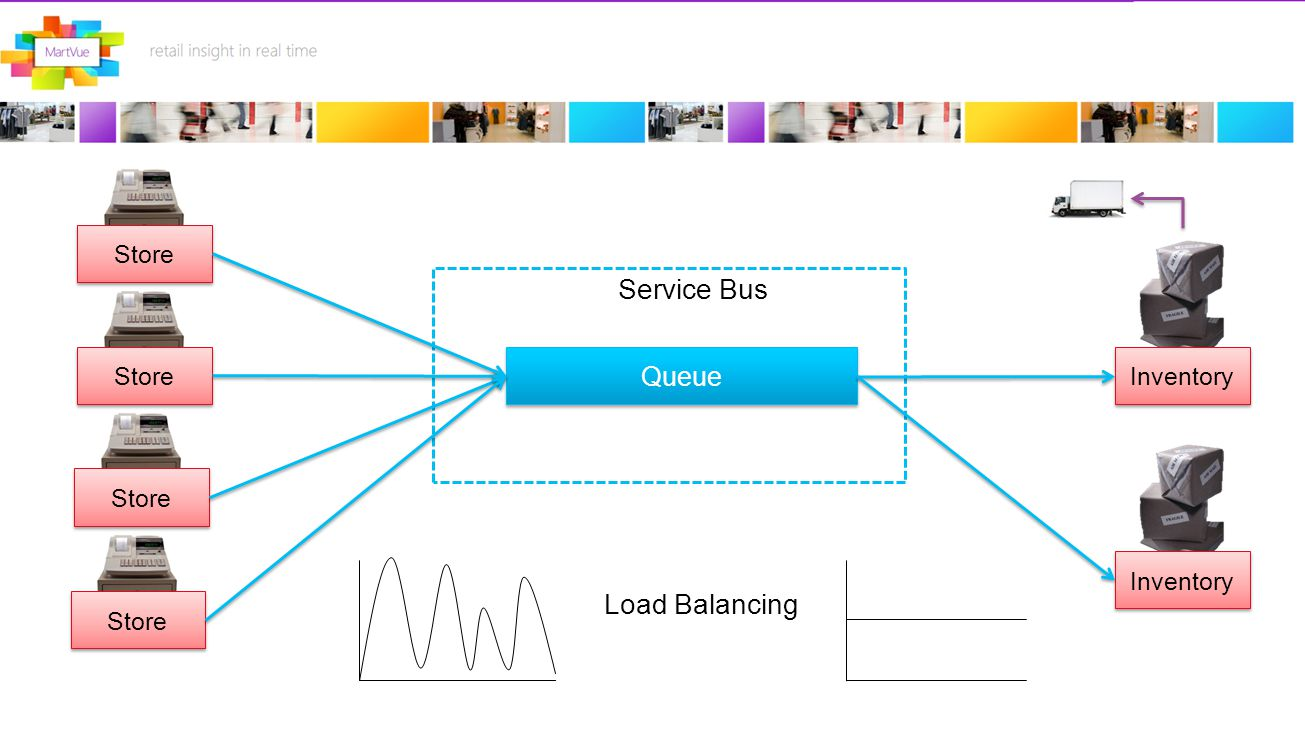 Store Queue Service Bus Inventory Store Load Balancing Inventory