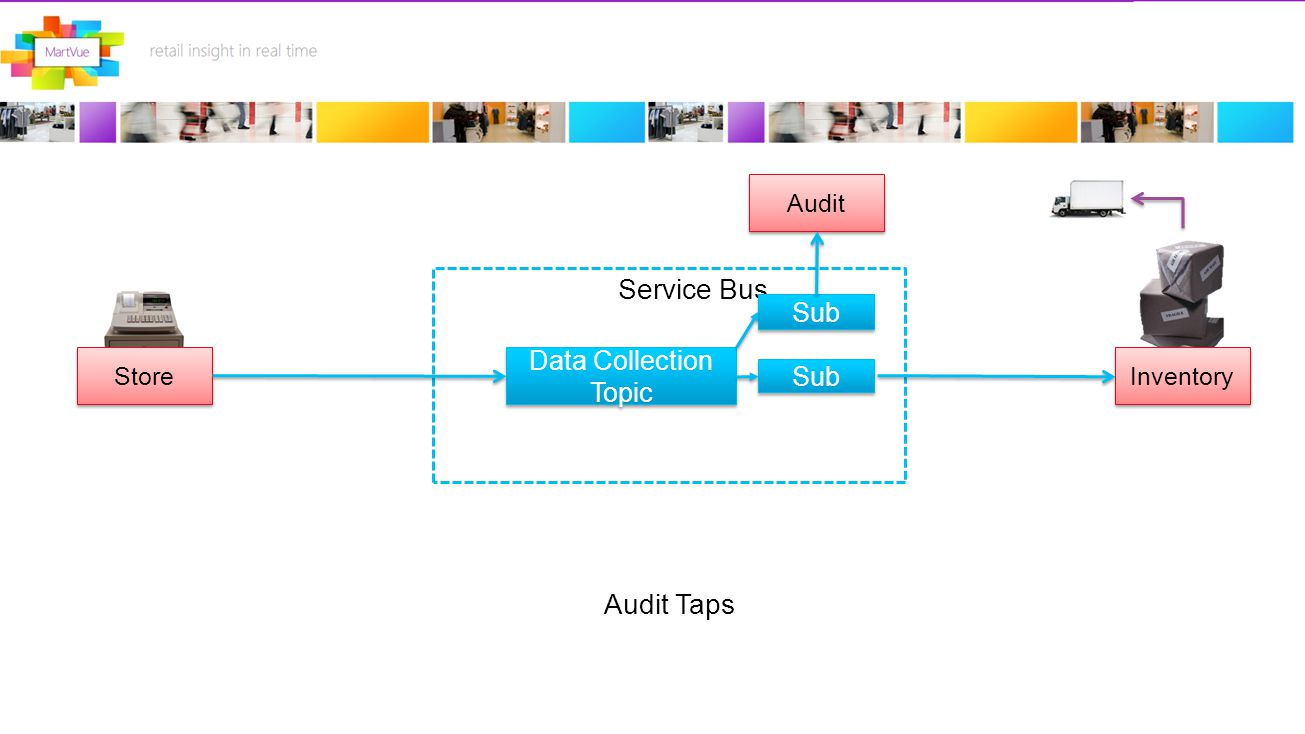 Store Data Collection Topic Service Bus Inventory Sub Audit Audit Taps