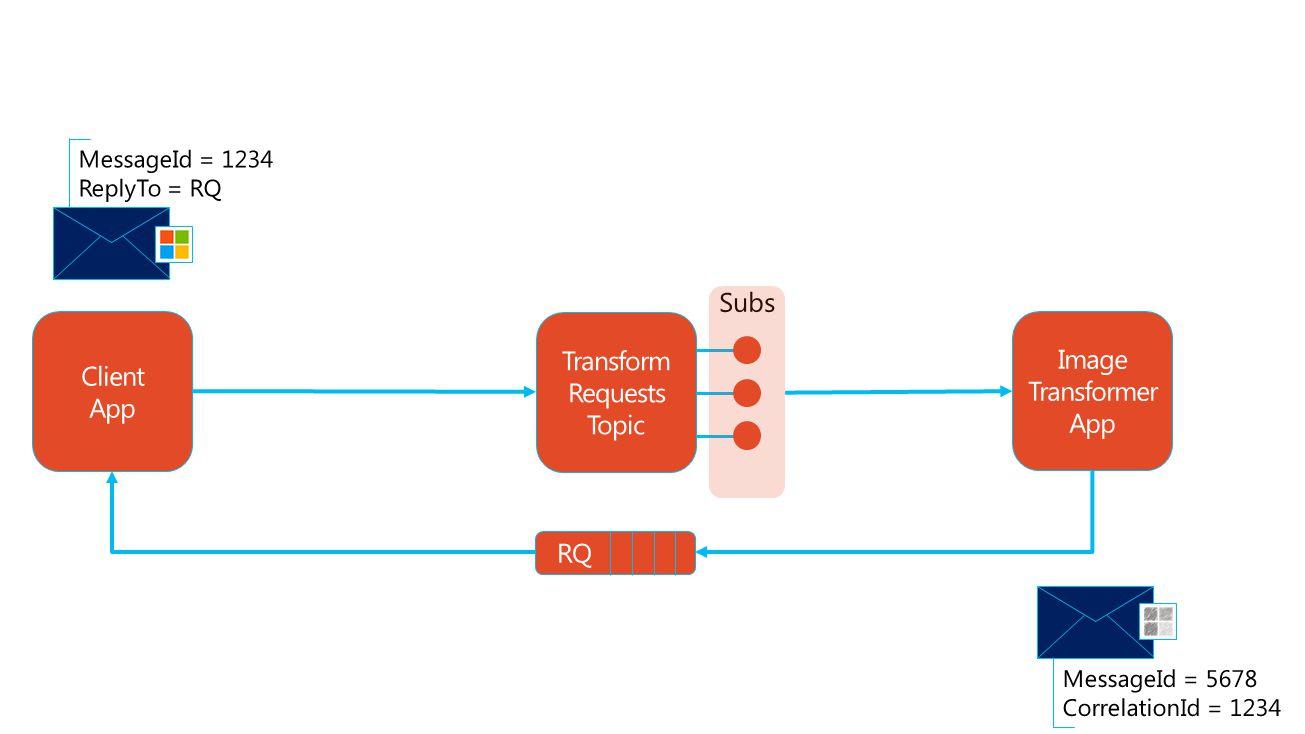 Service Bus Windows (on-prem) Linux (Azure) ArchiverMonitorTransformer Twitter SwiftMQ Broker