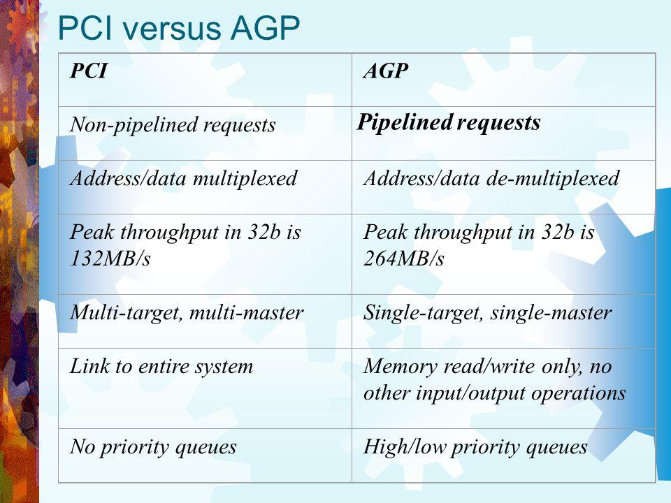PCI versus AGP PCIAGP Non-pipelined requests Pipelined requests Address/data multiplexedAddress/data de-multiplexed Peak throughput in 32b is 132MB/s