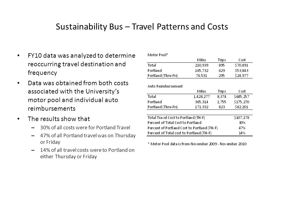 Sustainability Bus – Travel Patterns and Costs FY10 data was analyzed to determine reoccurring travel destination and frequency Data was obtained from both costs associated with the Universitys motor pool and individual auto reimbursements The results show that – 30% of all costs were for Portland Travel – 47% of all Portland travel was on Thursday or Friday – 14% of all travel costs were to Portland on either Thursday or Friday