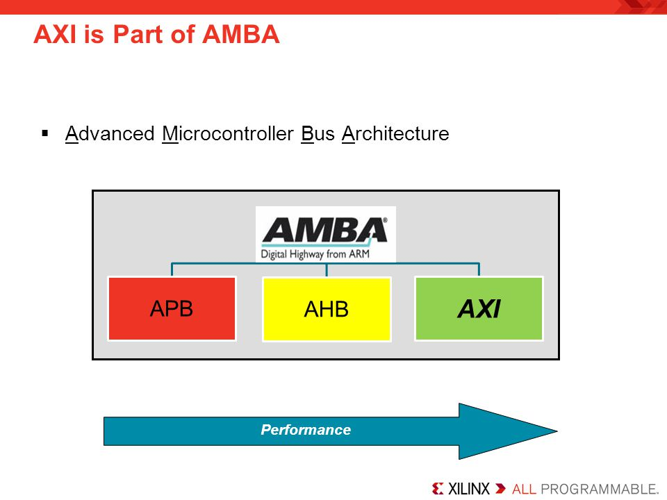 AXI is Part of AMBA Performance Advanced Microcontroller Bus Architecture