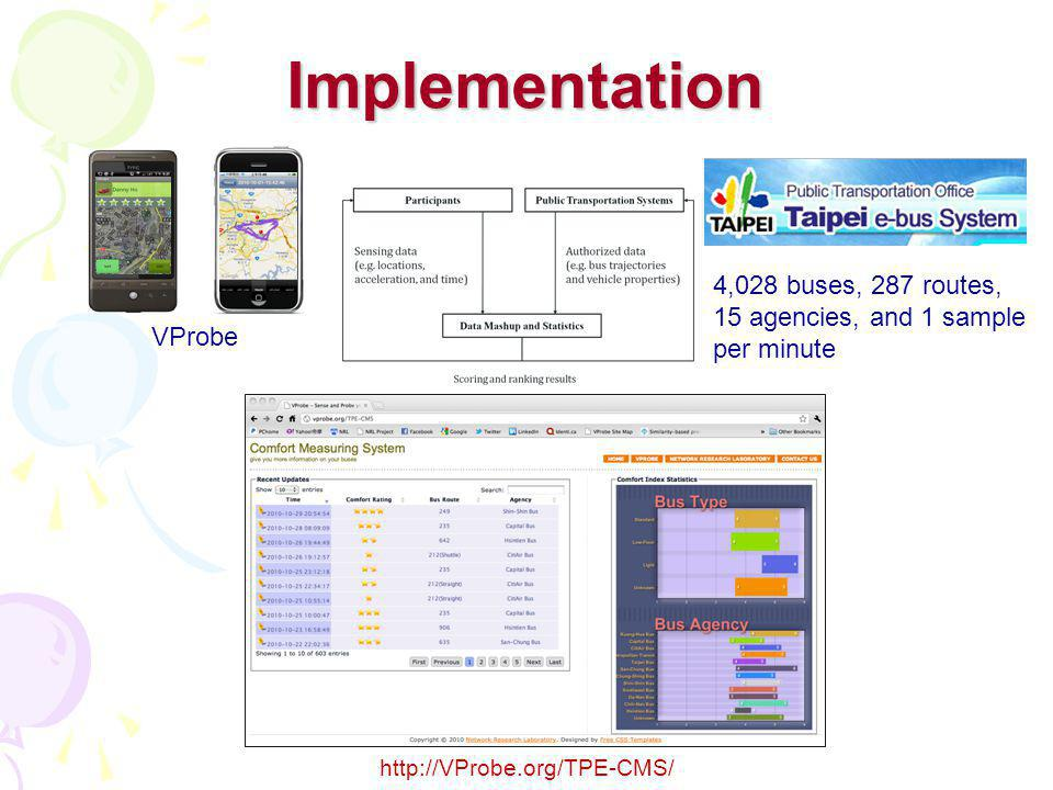 Implementation 4,028 buses, 287 routes, 15 agencies, and 1 sample per minute VProbe http://VProbe.org/TPE-CMS/