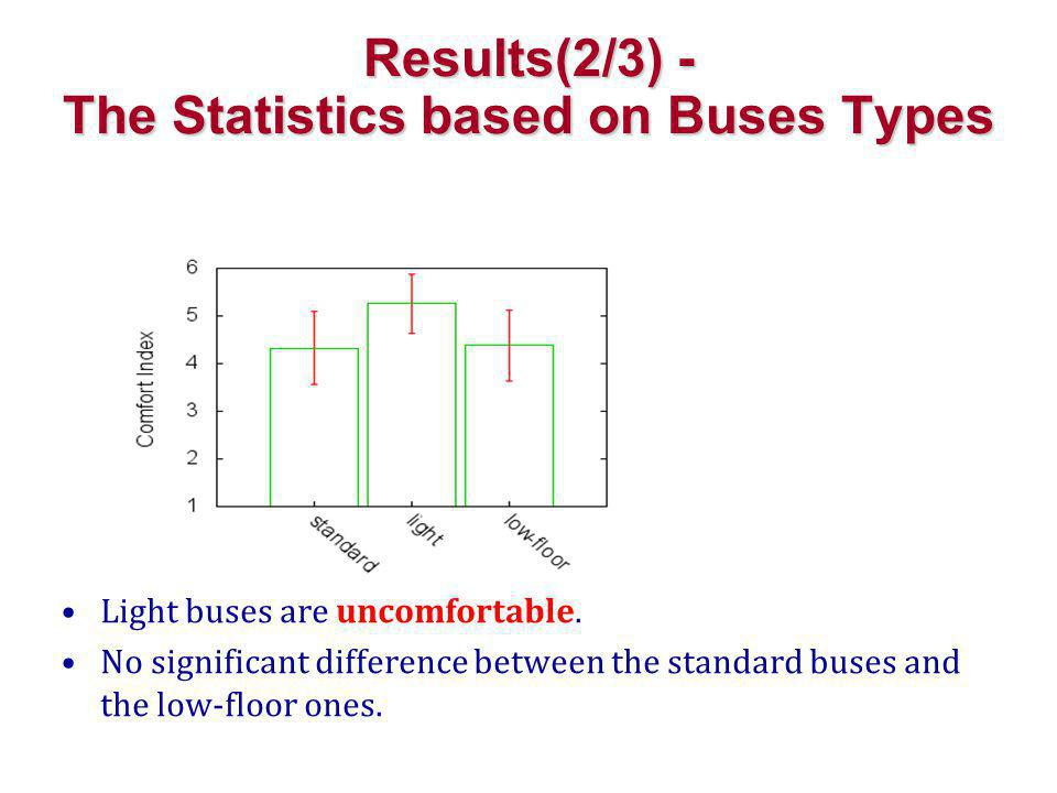 Results(2/3) - The Statistics based on Buses Types Light buses are uncomfortable.