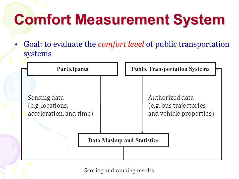 Comfort Measurement System Public Transportation SystemsParticipants Data Mashup and Statistics Sensing data (e.g.