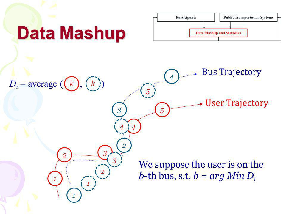 Data Mashup User Trajectory Bus Trajectory 1 2 3 4 5 1 2 3 4 1 2 3 4 5 D i = average (, ) kk We suppose the user is on the b-th bus, s.t.