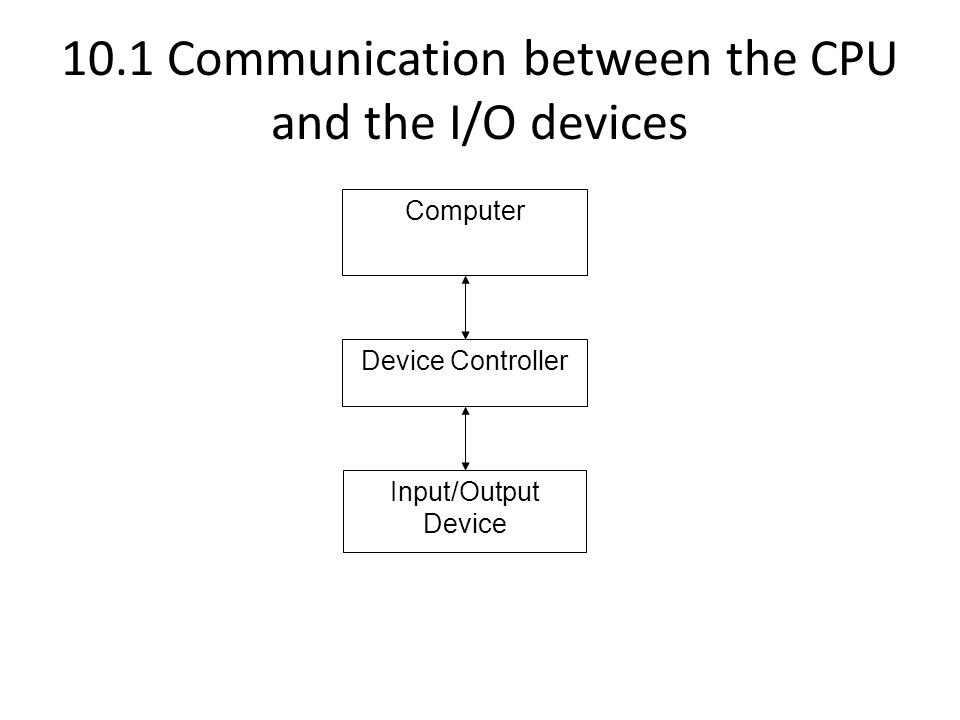 10.1.1 Device controller