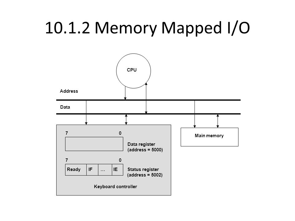 10.7 Peripheral Devices DeviceInput/outputHuman in the loop Data rate (circa 2008) PIODMA KeyboardInputYes5-10 bytes/secX MouseInputYes80-200 bytes/secX Graphics displayOutputNo200-350 MB/secX Disk (hard drive)Input/OutputNo100-200 MB/secX Network (LAN)Input/OutputNo1 Gbit/secX ModemInput/OutputNo1-8 Mbit/secX Inkjet printerOutputNo20-40 KB/secXX Laser printerOutputNo200-400 KB/secX Voice (microphone/speaker) Input/OutputYes10 bytes/secX Audio (music)OutputNo4-500 KB/secX Flash memoryInput/OutputNo10-50 MB/secX CD-RWInput/OutputNo10-20 MB/secX DVD-RInputNo10-20 MB/secX