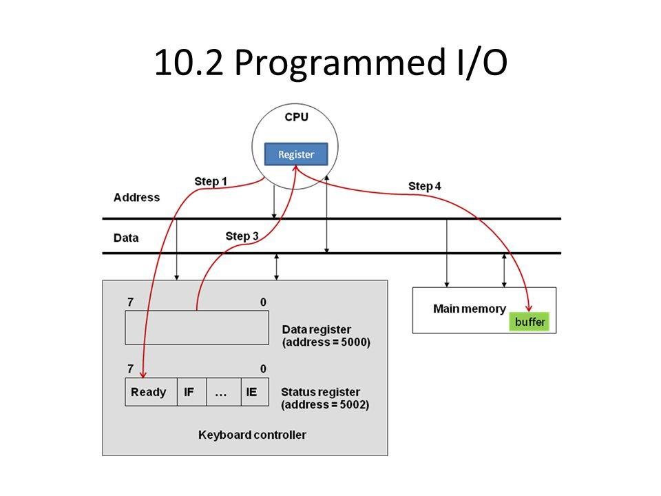 10.3 DMA Command DMA controller Buffer256 bytes Status Device addressMemory buffer address Count Memory Memory bus CPU Go