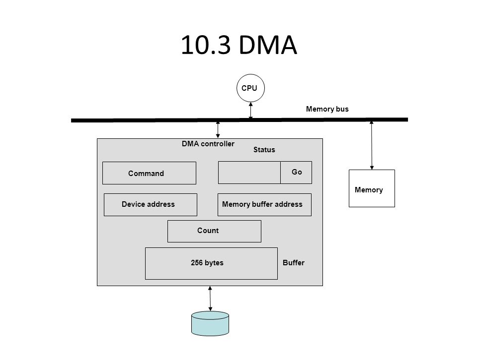 10.4 Buses System Bus (or Memory Bus) is key resource in entire design.