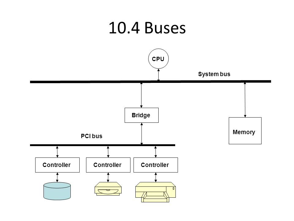 10.5 I/O Processor Shared Memory System bus CPU I/O bus Controller I/O processor Controller Bridge