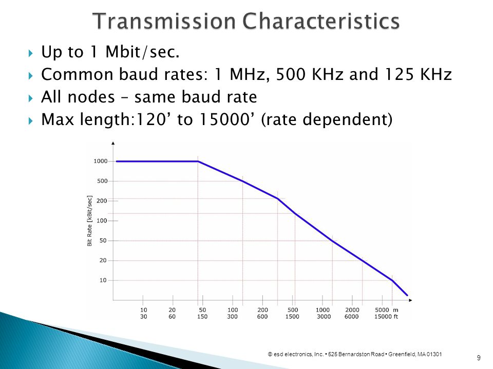 9 Up to 1 Mbit/sec. Common baud rates: 1 MHz, 500 KHz and 125 KHz All nodes – same baud rate Max length:120 to 15000 (rate dependent) © esd electronic