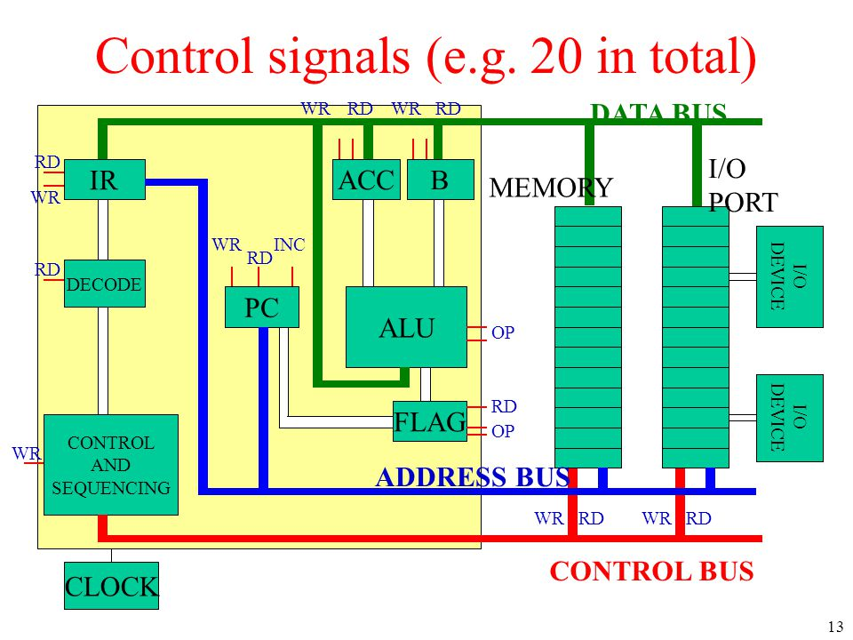 IR DECODE CONTROL AND SEQUENCING PC ACCB ALU CLOCK I/O DEVICE I/O DEVICE CONTROL BUS ADDRESS BUS MEMORY I/O PORT FLAG RD WR RDWRRD WR RD INC WRRDWRRD