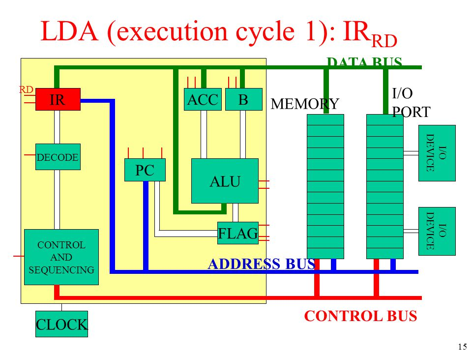 IR DECODE CONTROL AND SEQUENCING PC ACCB ALU CLOCK I/O DEVICE I/O DEVICE DATA BUS CONTROL BUS ADDRESS BUS MEMORY I/O PORT FLAG RD LDA (execution cycle