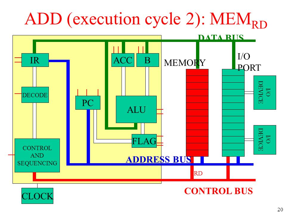 IR DECODE CONTROL AND SEQUENCING PC ACCB ALU CLOCK I/O DEVICE I/O DEVICE DATA BUS CONTROL BUS ADDRESS BUS MEMORY I/O PORT FLAG RD ADD (execution cycle