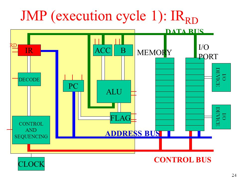 IR DECODE CONTROL AND SEQUENCING PC ACCB ALU CLOCK I/O DEVICE I/O DEVICE DATA BUS CONTROL BUS ADDRESS BUS MEMORY I/O PORT FLAG RD JMP (execution cycle