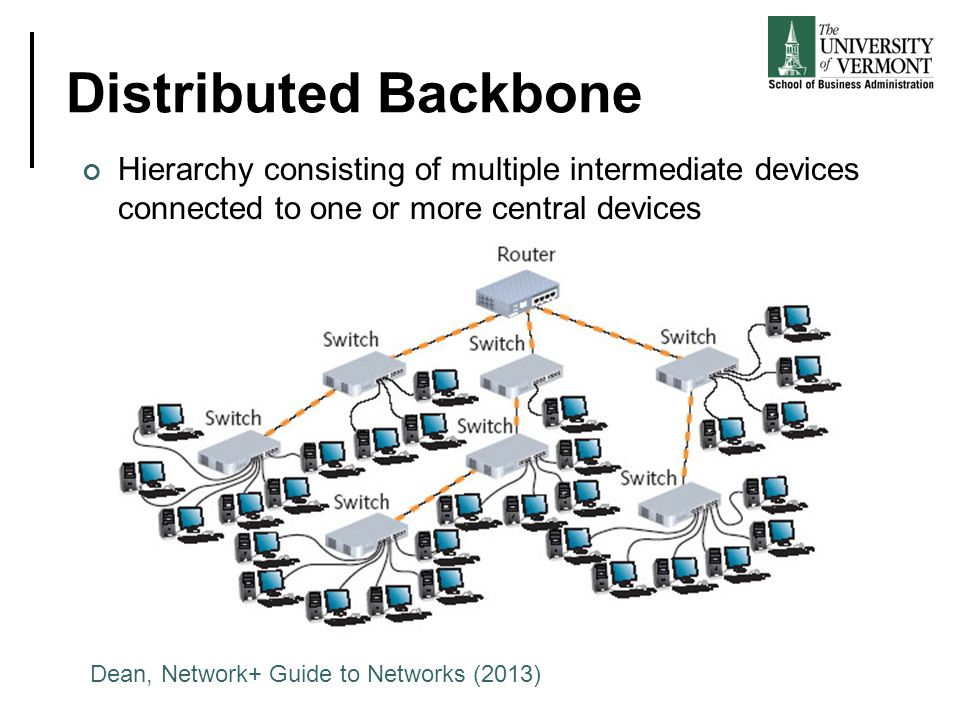 Distributed Backbone Hierarchy consisting of multiple intermediate devices connected to one or more central devices Dean, Network+ Guide to Networks (