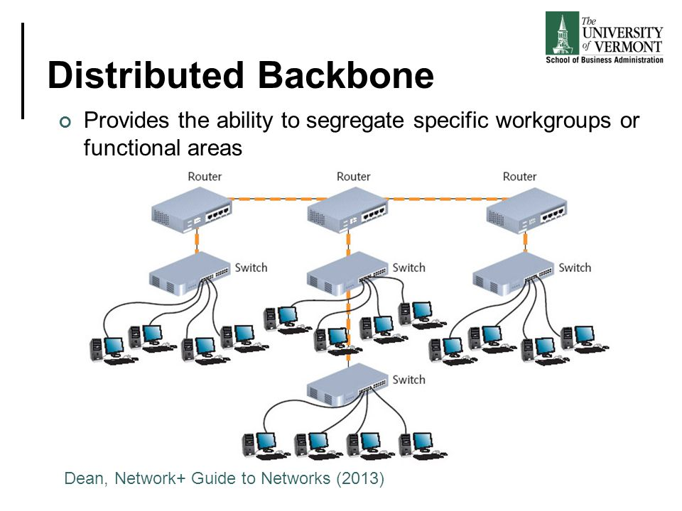 Distributed Backbone Provides the ability to segregate specific workgroups or functional areas Dean, Network+ Guide to Networks (2013)