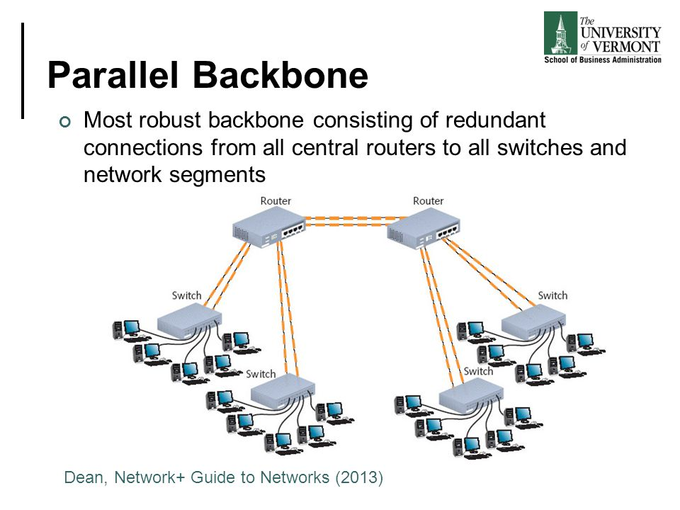 Parallel Backbone Most robust backbone consisting of redundant connections from all central routers to all switches and network segments Dean, Network