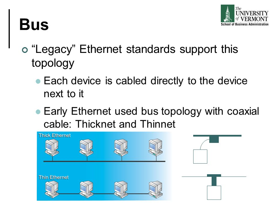 Bus Legacy Ethernet standards support this topology Each device is cabled directly to the device next to it Early Ethernet used bus topology with coax