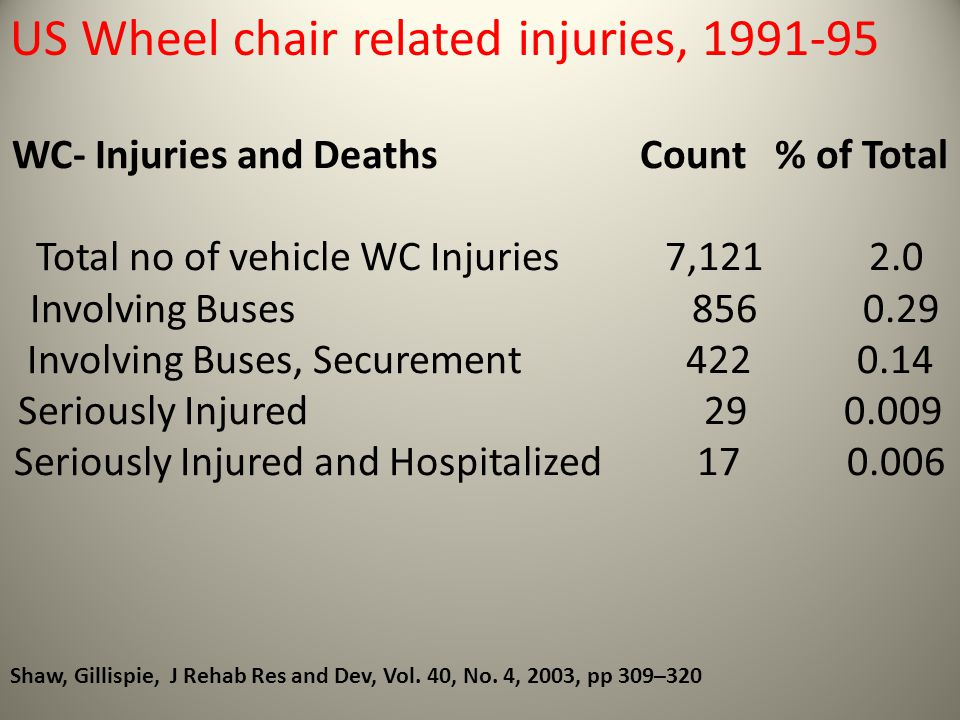 WC- Injuries and Deaths Count % of Total Total no of vehicle WC Injuries 7,121 2.0 Involving Buses 856 0.29 Involving Buses, Securement 422 0.14 Serio