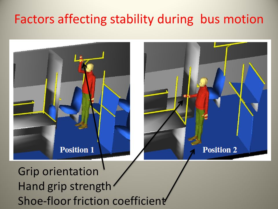 Factors affecting stability during bus motion Grip orientation Hand grip strength Shoe-floor friction coefficient