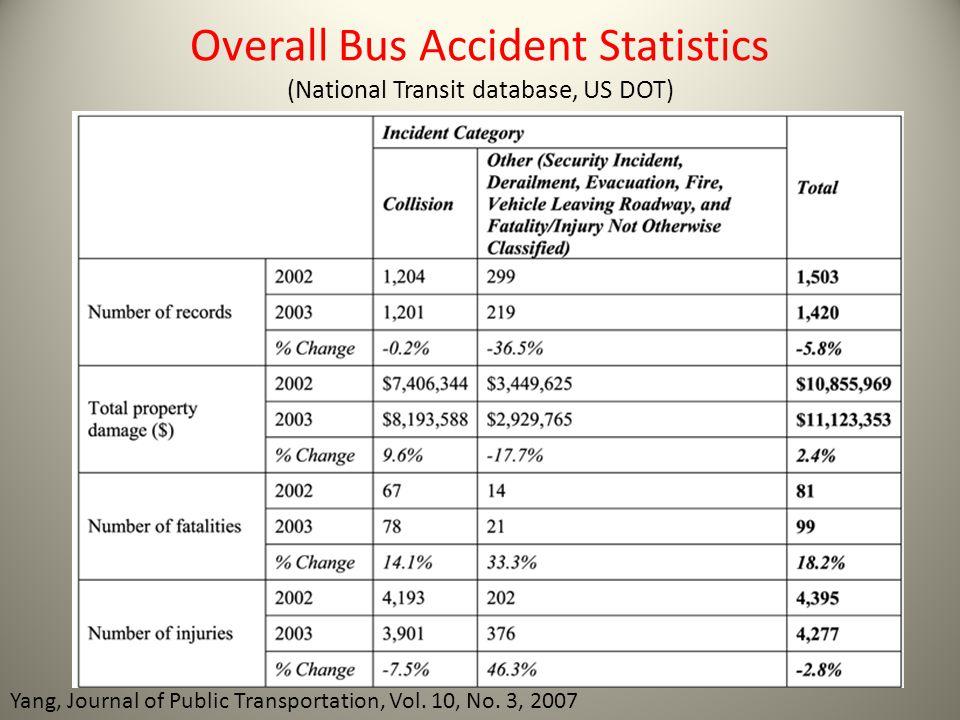 Overall Bus Accident Statistics (National Transit database, US DOT) Yang, Journal of Public Transportation, Vol. 10, No. 3, 2007
