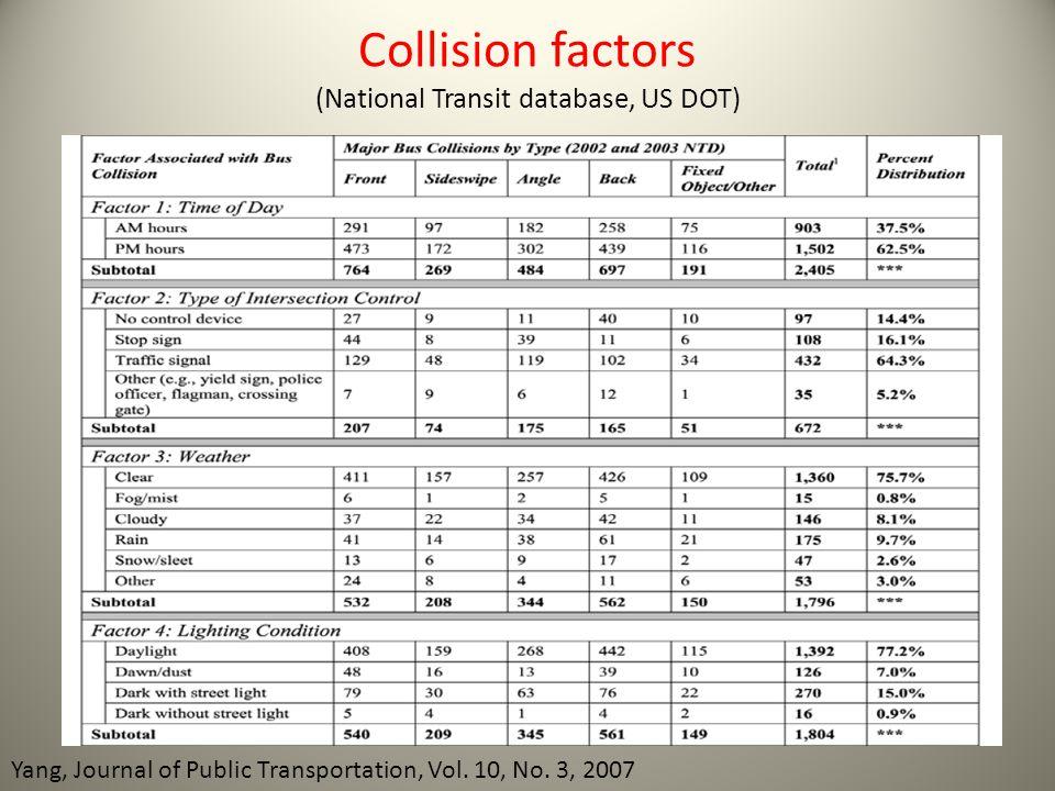 Collision factors (National Transit database, US DOT) Yang, Journal of Public Transportation, Vol. 10, No. 3, 2007