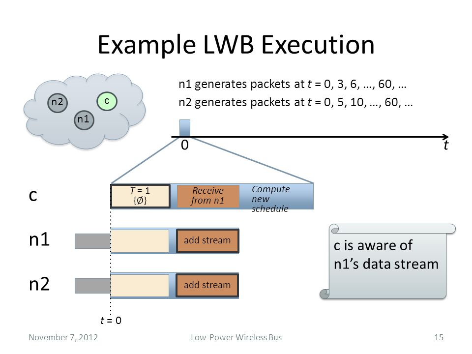 0 Example LWB Execution November 7, 2012 n2 n1 c t = 0 ScheduleContention n1 generates packets at t = 0, 3, 6, …, 60, … add stream Receive from n1 Com