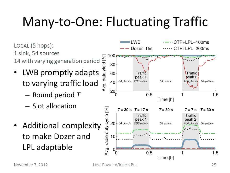 sink L OCAL (5 hops): 1 sink, 54 sources 14 with varying generation period LWB promptly adapts to varying traffic load – Round period T – Slot allocat