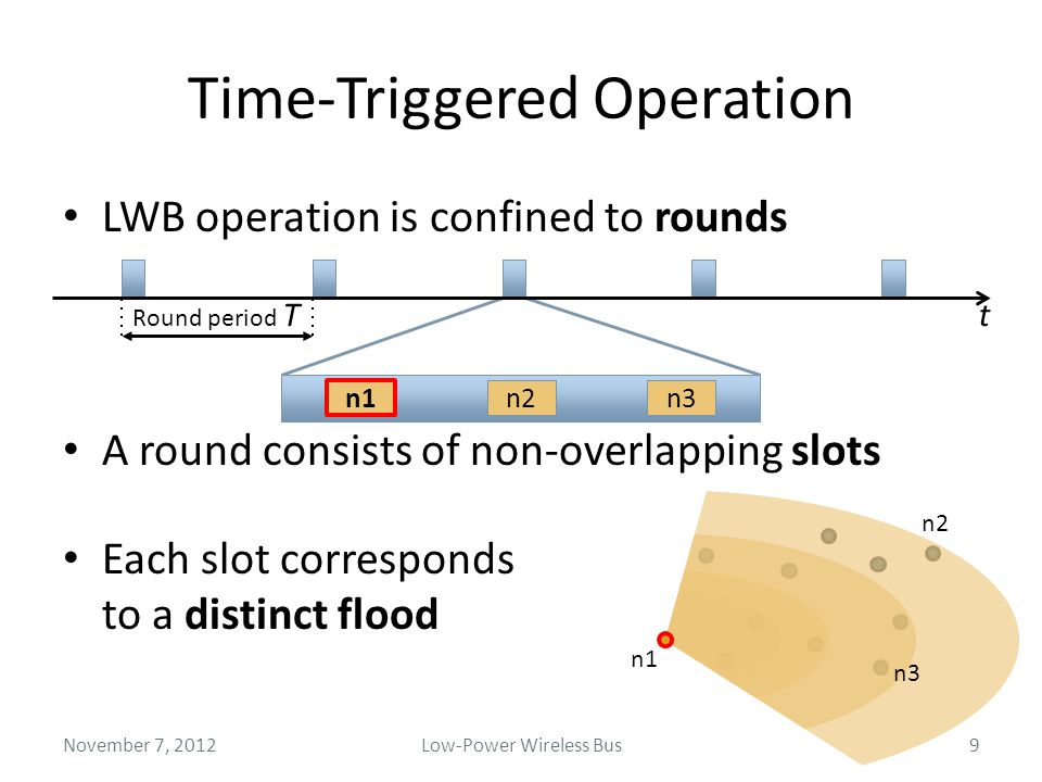Time-Triggered Operation LWB operation is confined to rounds A round consists of non-overlapping slots Each slot corresponds to a distinct flood Novem