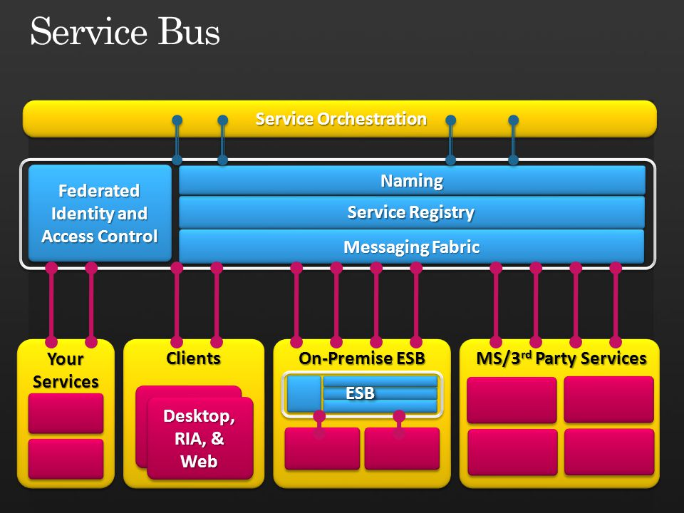 Backend Naming Routing Fabric Frontend Nodes Service Bus Receiver sb://servicebus.windows.net/services/solution/a/b/ 1 1 HTTP-Socket Forwarder HTTPS 443 NLB Message Buffer 2 2 3 3 5 5 Ctrl 4 4 HTTPS request 6 6 Message Buffer resides on the Service Bus node that received the Create request.