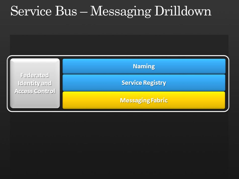 Service Bus sb http://servicebus.windows.net/services/solution/*/ Backend Naming Routing Fabric Frontend Nodes Message Buffer 4 4 Sender TCP/SSL 808/828 Msg HTTPS 80/443 any one-way sender mode Route SOAP Relayed Oneway Any Operation HTTP Relayed Oneway X-MS-Identity-Token Any method (except GET) SOAP Relayed Oneway Any Operation HTTP Relayed Oneway X-MS-Identity-Token Any method (except GET)
