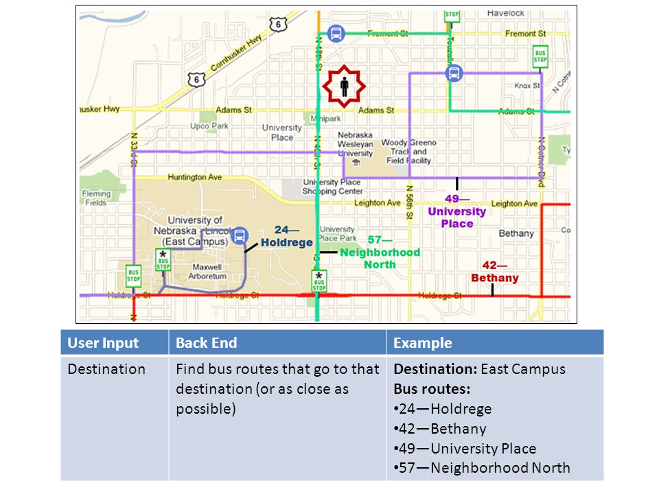 User InputBack EndExample DestinationFind bus routes that go to that destination (or as close as possible) Destination: East Campus Bus routes: 24Hold